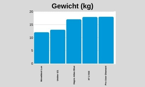 fietsendrager-test-gewicht